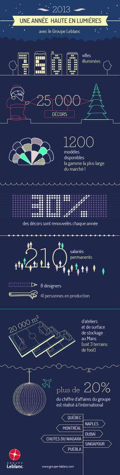 Le Groupe Leblanc en 2013 : découvrez tous les chiffres-clés de notre activité