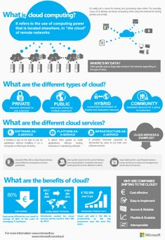 Cloud Computing – what is it and how do businesses benefit?