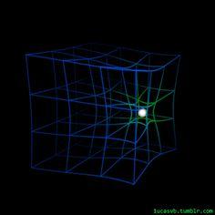 """Finalmente un modello più realistico dello spaziotempo che rimpiazzi il solito telo elastico bidimensionale! Una rappresentazione che visualizza i rapporti tra la geometria dello spaziotempo nella teoria della relatività generale di Einstein e i corpi dotati di energia all'interno dello stesso. Un grazie al gruppo """"Meccanica Quantistica"""" per aver condiviso a loro volta questa GIF animata!"""