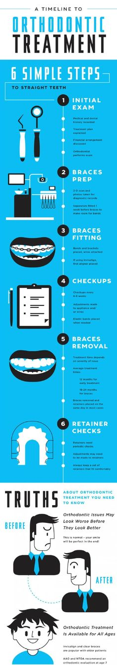 #ODC_fact A little info on your #orthodonticTreatment #straightSmile