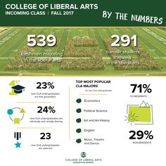 254 best college of liberal arts images social science colorado