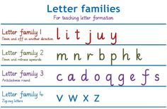 letter families penmanship - Google Search Handwriting Without Tears, English Resources, Teaching Letters, Letter Formation, Penmanship, Eyfs, Lettering, Phonics, Families