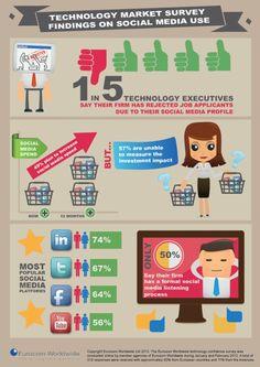 Manager sind auf Linkedin aktiv, nicht auf facebook...