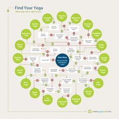 So viele Yogastile. Finde Deinen passenden Yogastil. Mit ein bisschen Humor findest Du Dich hier sicher wieder ;-))