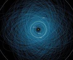 Estas son las órbitas de 1.000 asteroides potencialmente peligrosos para la Tierra. Todos tienen más de 140 m. de diámetro. Y cada día aparecen más...