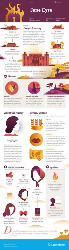 Fatally Narrow // must-read info graphics. Study Guide for Charlotte Brontë's Jane Eyre including chapter summary, character analysis, and more. Learn all about Jane Eyre, ask questions, and get the answers you need. Books And Tea, I Love Books, Good Books, Books To Read, My Books, Reading Books, Reading Lists, British Literature, Classic Literature