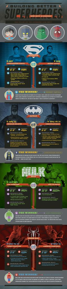 Building Better Superheros [INFOGRAPHIC]