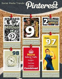 There are 11.7 million registered users on Pinterest -SG