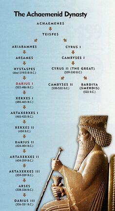 Family tree of Achaemenid Dynasty