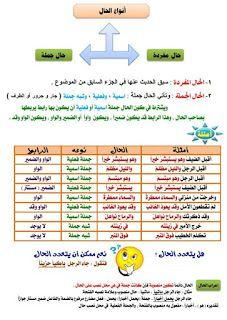Grammar Book Pdf, Learn Arabic Online, Baby Information, Arabic Lessons, Islam For Kids, Arabic Language, Kids Learning Activities, Learning Arabic, English Lessons