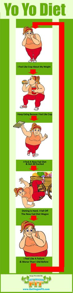 Illustration of the yo yo diet effect on men. Ideal Weight Chart, Weight Charts, Quick Weight Loss Diet, Weight Loss Tips, Lose Weight, Acupuncture For Weight Loss, Low Carb Meal Plan, Low Carbohydrate Diet, Liquid Diet