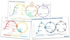Innovation : Design Thinking, Lean, Design Sprint, Agile ? Design Thinking, Design Innovation, Innovation Strategy, Inbound Marketing, Content Marketing, Lean Startup, Lean Design, Enterprise Architecture, Innovation Management