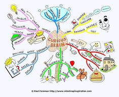 The Curious Brain mind map created by Paul Foreman will help you to develop and expand your learning potential and enrich your life experience. The mind map breaks down ways to discover and explore a greater and more fulfilling life. The mind map is also used to demonstrate how to draw a mind map from start to finish.    #inspiring http://pinterest.com/uorlonline/competition/