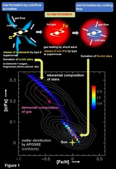 Previously Unknown Details About The Milky Way Schematic diagram showing two s Cosmos, Giant Star, Astronomy Pictures, Purple Line, Shock Wave, Star Formation, Whirlpool Galaxy, Andromeda Galaxy, Quantum Mechanics