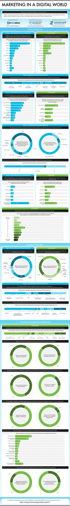 Infographics Consumer vs Business Behavior in Social Media