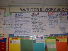 This is a great idea, to post each step on the walls of your classroom. You could compose these steps with your class to relate it to them easier. Students in middle levels work a lot with writers workshop and would be able to offer information for the posters.