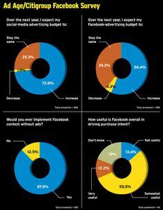 Do you pay for FB advertising? Facebook Idea, Facebook Content, Facebook Marketing, Online Marketing, Social Media Marketing, Digital Marketing, Ad Age, Advertising