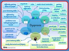 A Mind Map, created in PowerPoint, that works as a poster or as a mini presentation that could be used as part of staff training or to build awareness. This list of difficulties is not exhaustive but is a flavour of some of the issues that can affect students with dyspraxia.