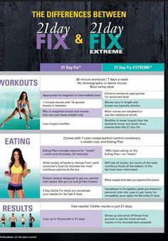 Wondering what is different between the 21 Day Fix and the 21 Day Fix Extreme with Autumn Calabrese? Get all the details by clicking the pin.