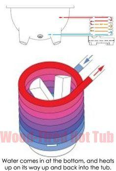 principle Wood-Fired-Hot-Tub-working
