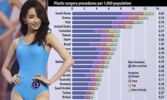 15million people worldwide had plastic surgery in 2011... with South Koreans most likely to go under the knife (findings)
