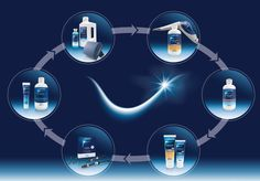 The Lunos® prophylaxis cycle Lunos® is the new premium prophylaxis system from Dürr Dental (eh)
