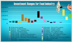 Food franchise fees and investment amounts