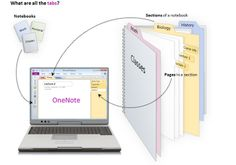 College Prep: Organize, Please... Digital Lists and Notes