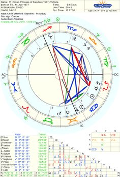 Astro-Databank chart of Crown Princess of Sweden (1977) Victoria born on 14 July 1977 90%