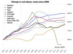 Relative change in unit labour costs in 2000–2012