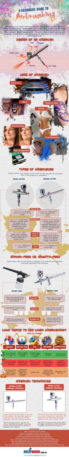 Airbrush Infographic - a beginner's guide to airbrushing - AIRBRUSHDOC