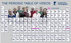 The periodic table of videos.