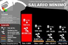 Cuántos litros de gasolina puedes comprar con un salario mínimo   Comparativa