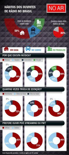 Infográfico mostra hábitos dos ouvintes de rádio no Brasil