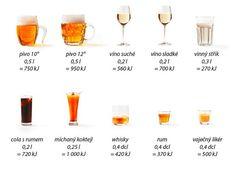 Pít, či nepít letní drinky aneb Řekni mi, co piješ, a já ti povím, kolik jsi přijal kalorií! | Blog – KalorickéTabulky.cz