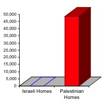 Chart showing that more than 28,000 Palestinian homes have been demolished, compared to no Israeli homes.