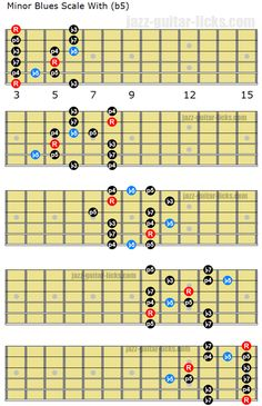 This guitar lesson explains how to make the difference between the three types of minor blues scale. Blues Guitar Chords, Guitar Chords And Scales, Blues Guitar Lessons, Music Theory Guitar, Guitar Chords For Songs, Guitar Sheet Music, Guitar Tips, Classical Guitar Lessons, Basic Guitar Lessons