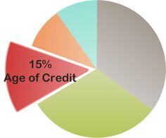 The Five Important Factors That Affect Your Credit Score: Your Age of Credit History Affects Your Credit Score