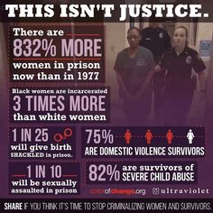 This isn't justice. There are 832% more women in prison now than in 1977. Black women are incarcerated 3 times more than white women. 1 in 25 will give birth shackled in prison. 75% are domestic violence survivors. 1 in 10 will be sexually assaulted in prison. 82% are survivors of severe child abuse. SHARE if you think its time to stop criminalizing women and survivors.