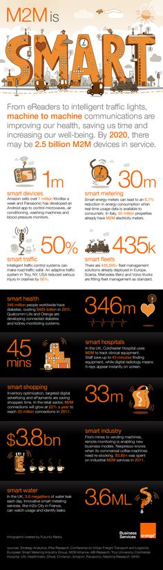 #M2M and Internet of Things #infographic for Orange, created by Futurity Media | #IoT #smarthome #mobile