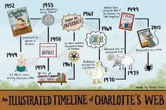 An Illustrated Timeline of Charlotte's Web   HarperCollins Children's Books