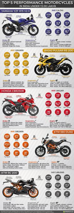 Top 5 Performance Motorcycles in India under INR 2 Lakh