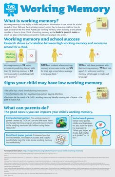 Infographic: Working Memory in kids .great to help explain the concept of working memory and how it affects children. E Learning, Brain Based Learning, Learning Support, Learning Styles, Speech Language Pathology, Speech And Language, Working Memory, Executive Functioning, Alzheimer