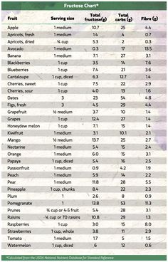 Fructose Chart