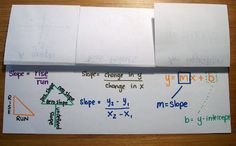 Slope Foldable - I can find the slope from...  a graph/two points/an equation..