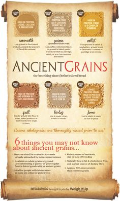 Ancient Grains - Missing wheat varieties, but a good start.  Ancient grains were lower in gluten and higher in protein