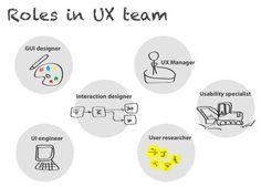 the disciplines of user experience dan saffer - Google Search