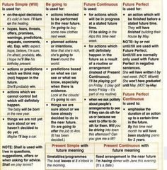 tenses: future tenses in English