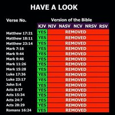 King James Version vs other versions