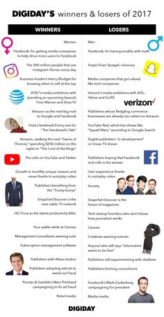 2017 was the biggest year in media and marketing since Here's who came out on top and who has some more pivoting to do. Evan Spiegel, The Big Year, Winners And Losers, Math Help, Instagram Story, Social Media, Marketing, Business, Store